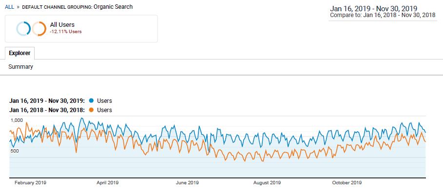 organic traffic compare