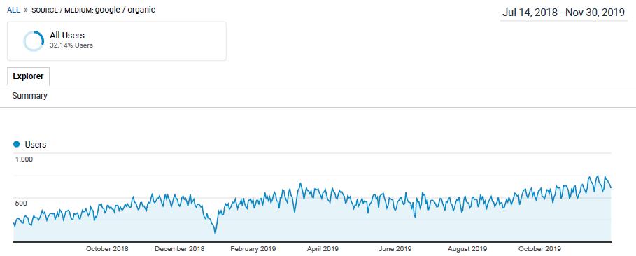 organic traffic google